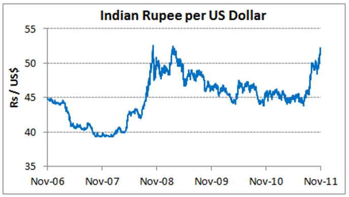 impact of fluctuation in rupee dollar exchange rate on indian economy Although the rupee-us dollar exchange rate has the greatest impact on the  indian economy and business sector, the rupee has also.