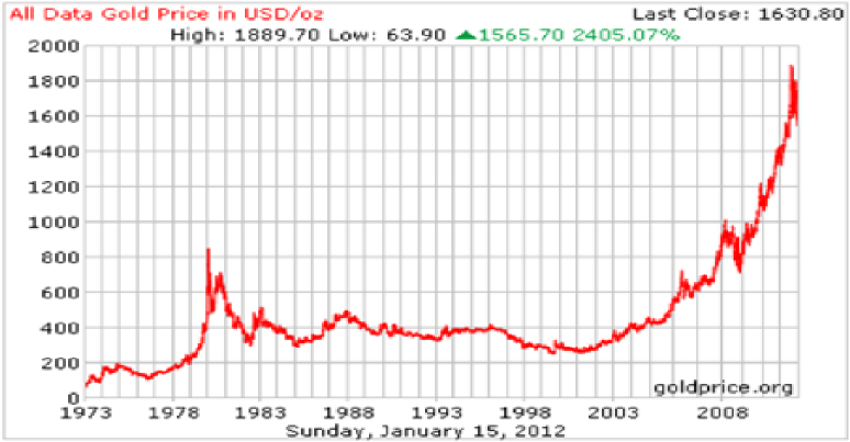 Gold Prices in India Graph Gold Price India