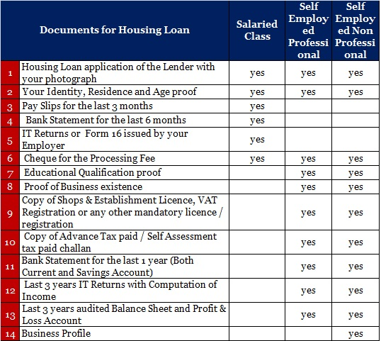 Documents for Housing Loan
