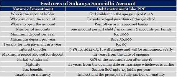 Sukanya Samridhi Account girl child